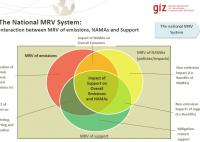 MRV Tool: How To Set up National MRV Systems